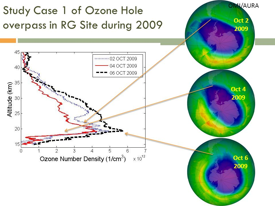 Study Case 1 of Ozone Hole overpass in RG Site during 2009