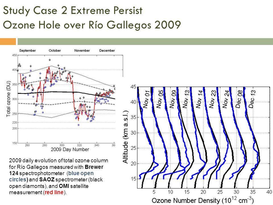 Study Case 2 Extreme Persist Ozone Hole over Río Gallegos 2009