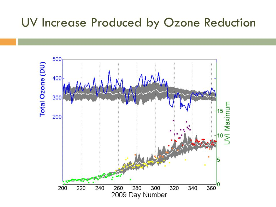 UV Increase Produced by Ozone Reduction