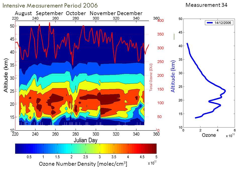 Intensive Measurement Period 2006