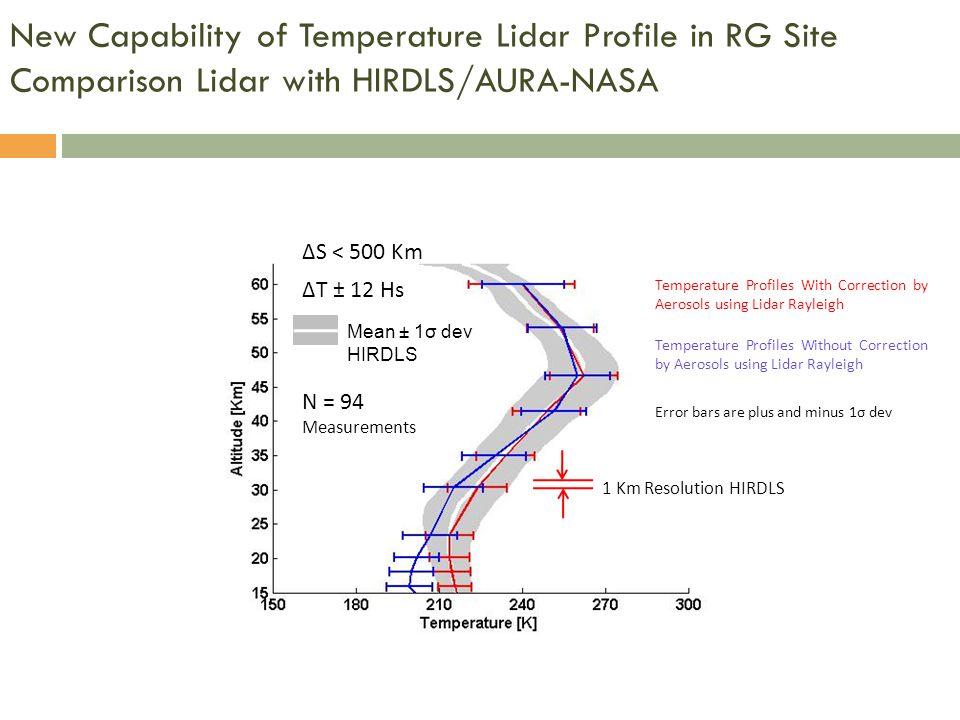 New Capability of Temperature Lidar Profile in RG Site Comparison Lidar with HIRDLS/AURA-NASA
