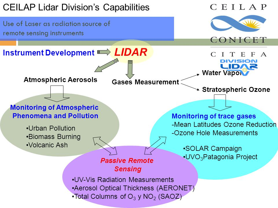 Use of Laser as radiation source of remote sensing instruments