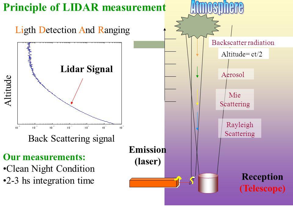 Atmosphere Principle of LIDAR measurement Ligth Detection And Ranging