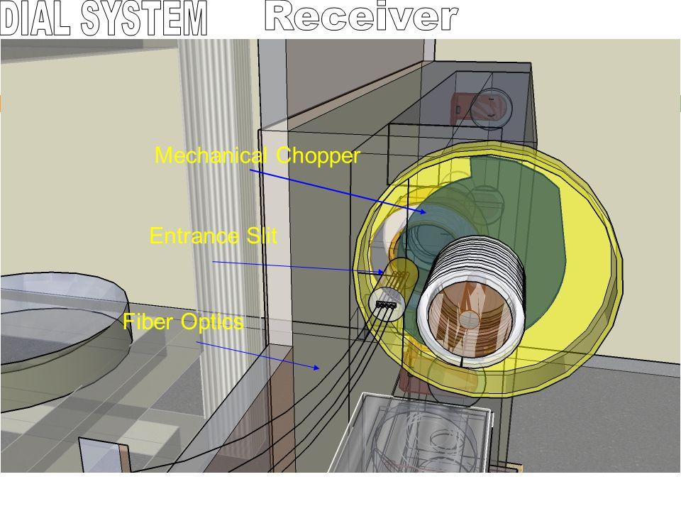 DIAL SYSTEM Receiver Mechanical Chopper Fiber Optics Entrance Slit
