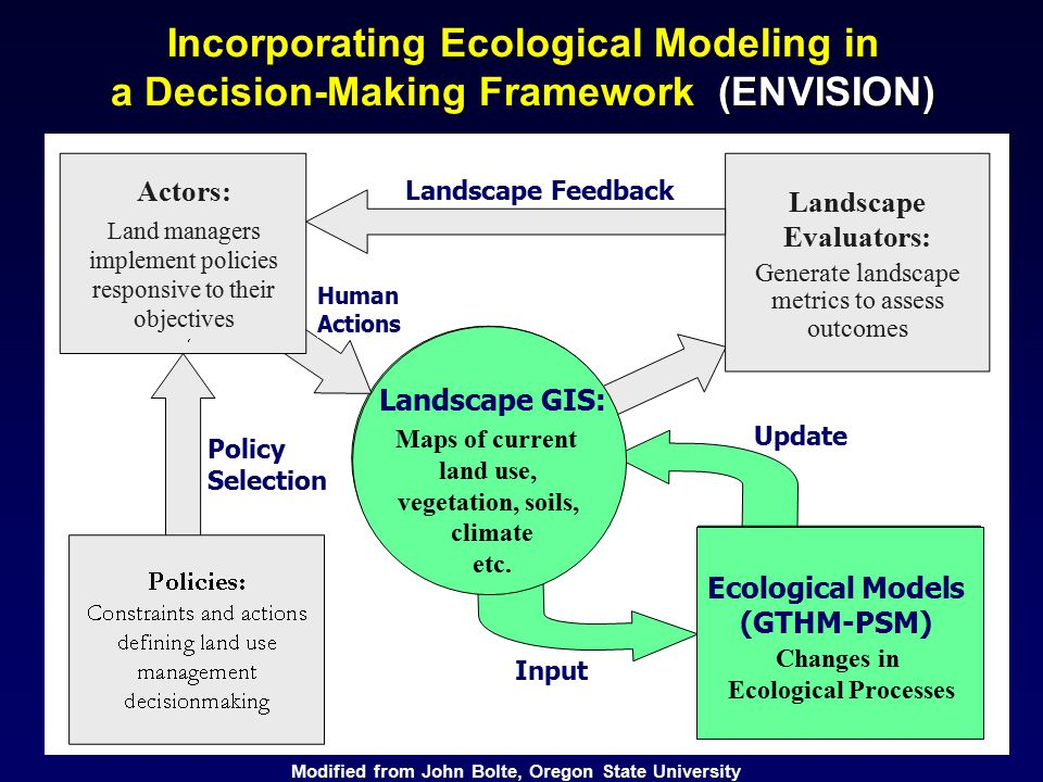 Incorporating Ecological Modeling in