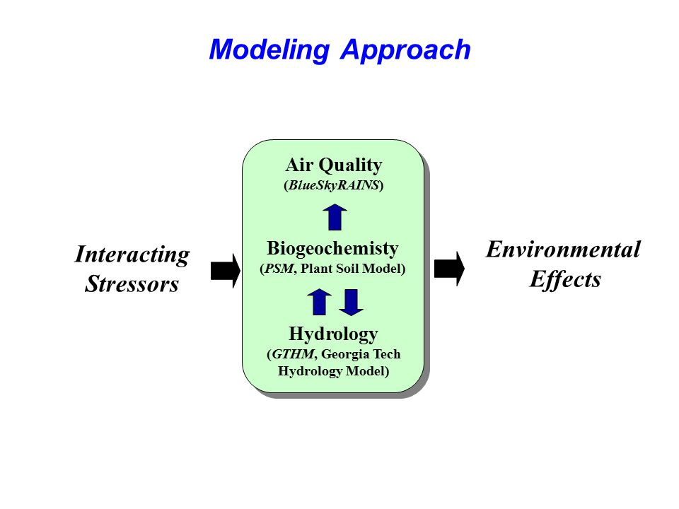 Modeling Approach Environmental Interacting Effects Stressors
