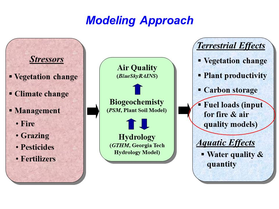 Modeling Approach Stressors Aquatic Effects Vegetation change
