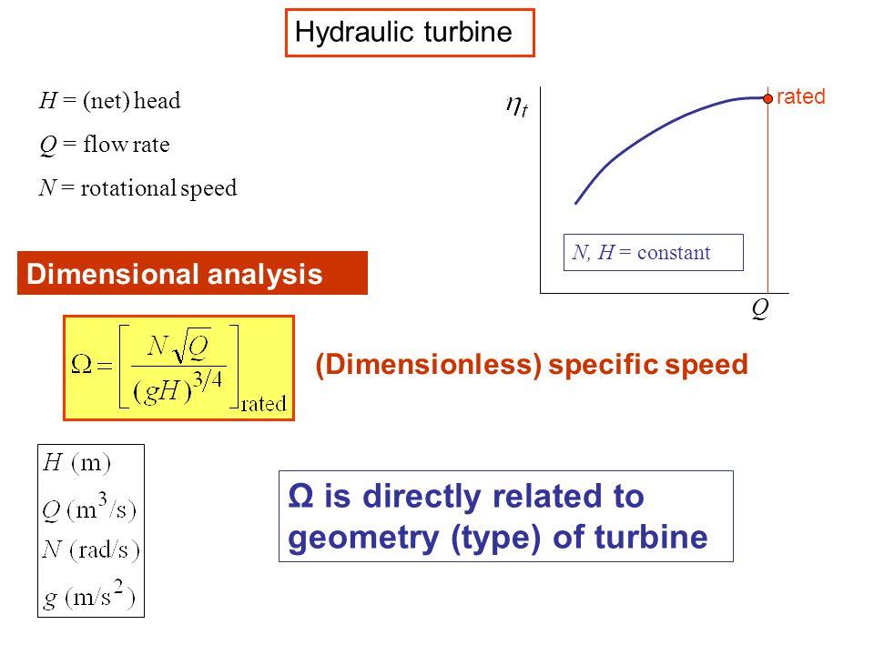 Ω is directly related to geometry (type) of turbine