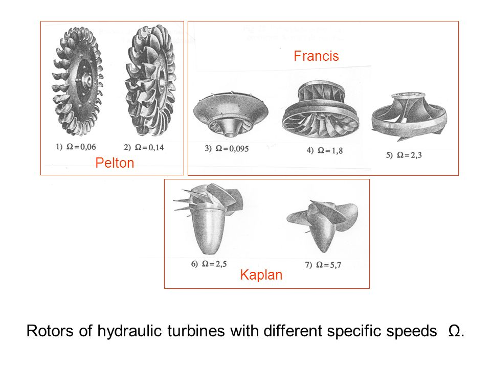 Rotors of hydraulic turbines with different specific speeds Ω.