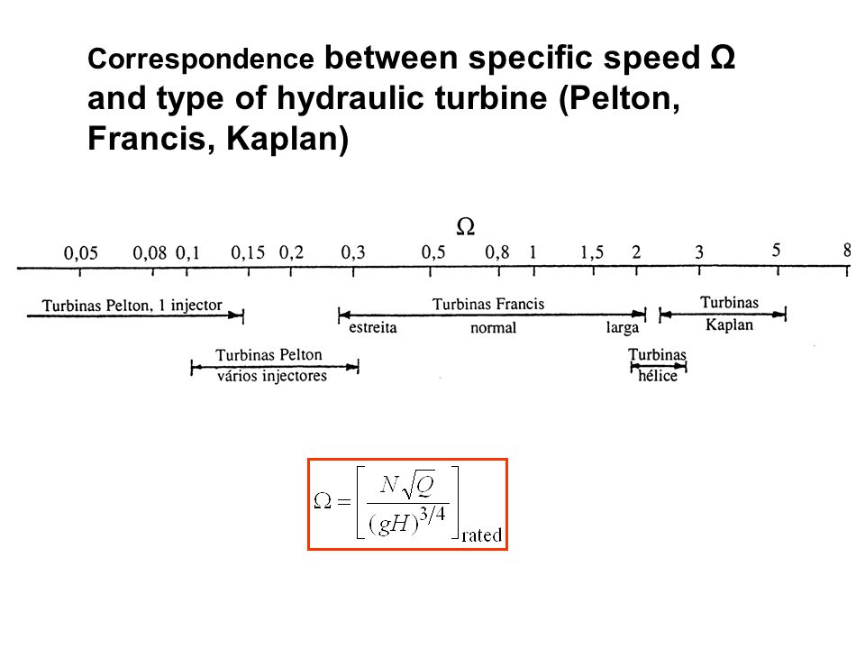 and type of hydraulic turbine (Pelton, Francis, Kaplan)