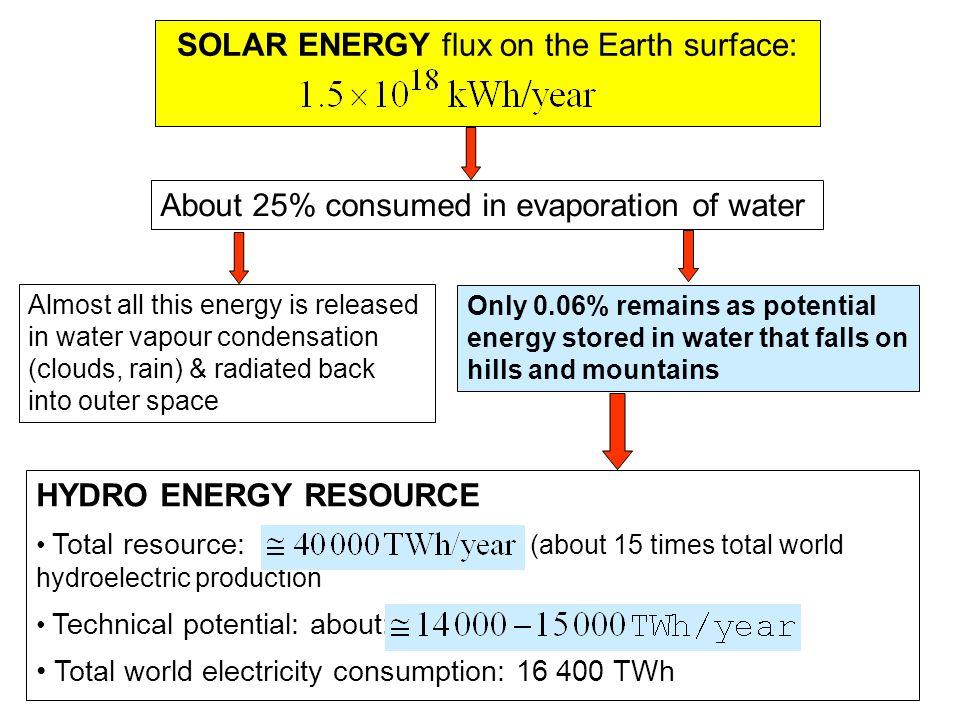 SOLAR ENERGY flux on the Earth surface: