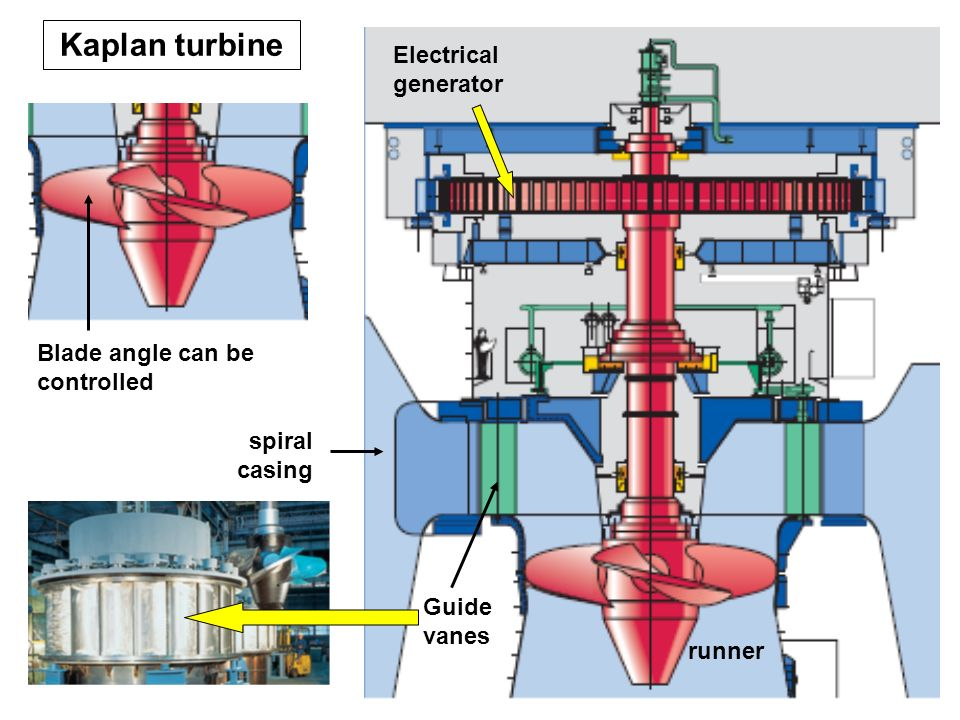 Kaplan turbine Electrical generator Blade angle can be controlled