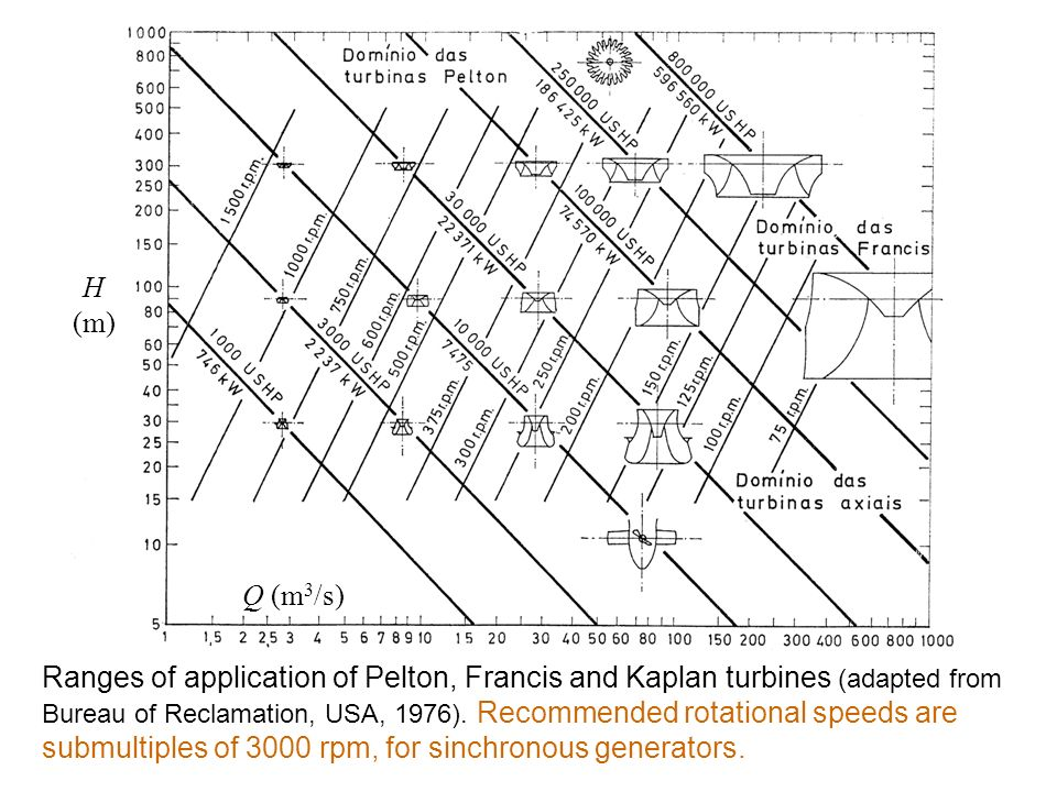 Ranges of application of Pelton, Francis and Kaplan turbines (adapted from Bureau of Reclamation, USA, 1976). Recommended rotational speeds are submultiples of 3000 rpm, for sinchronous generators.