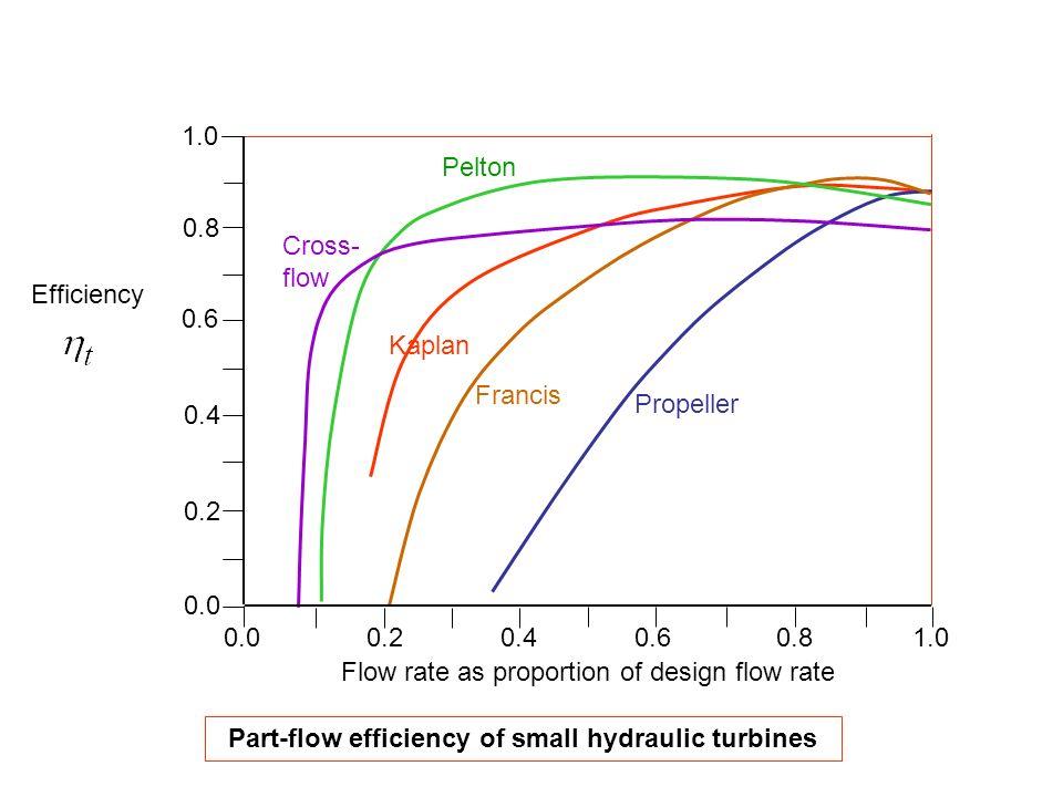 Part-flow efficiency of small hydraulic turbines