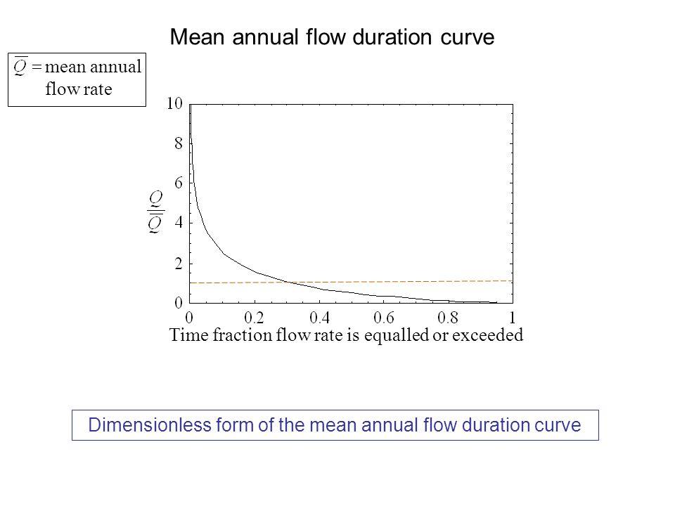 Mean annual flow duration curve