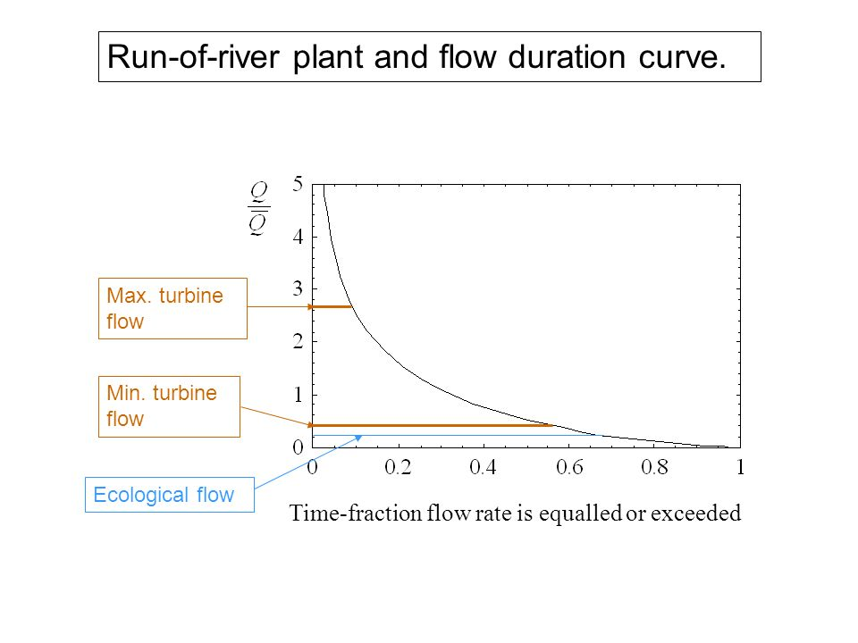 Run-of-river plant and flow duration curve.