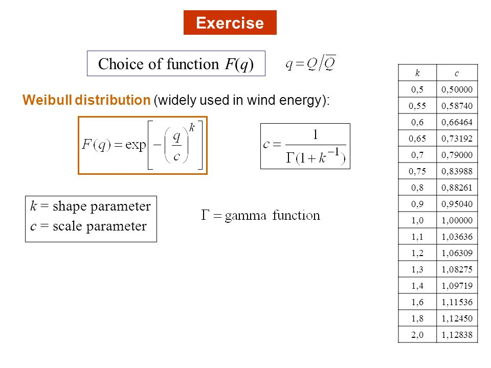 Choice of function F(q)