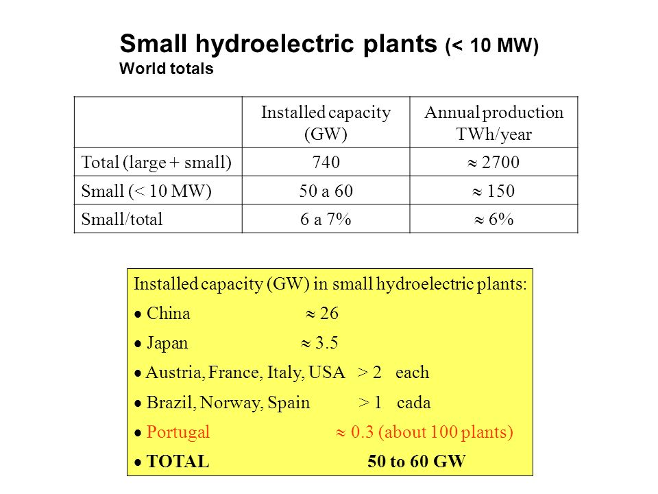 Small hydroelectric plants (< 10 MW)