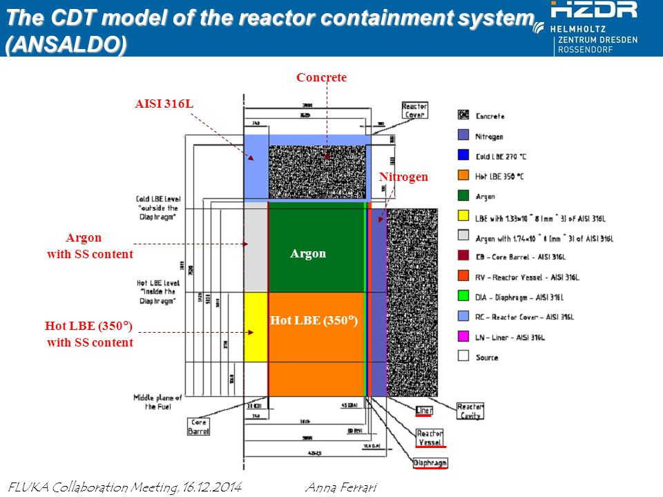 The CDT model of the reactor containment system (ANSALDO)