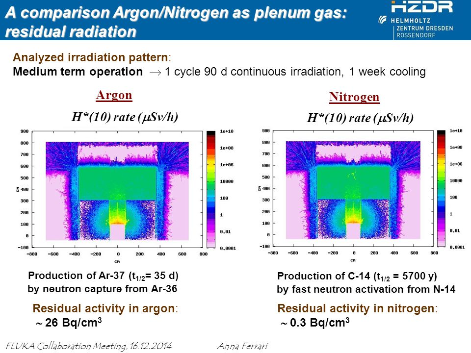 A comparison Argon/Nitrogen as plenum gas: residual radiation