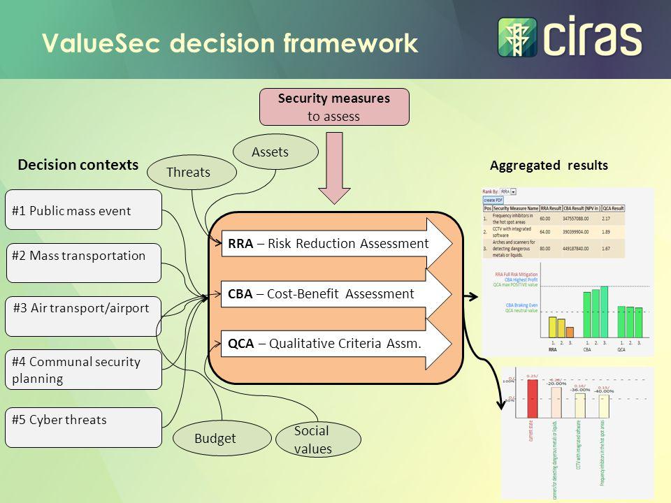 ValueSec decision framework
