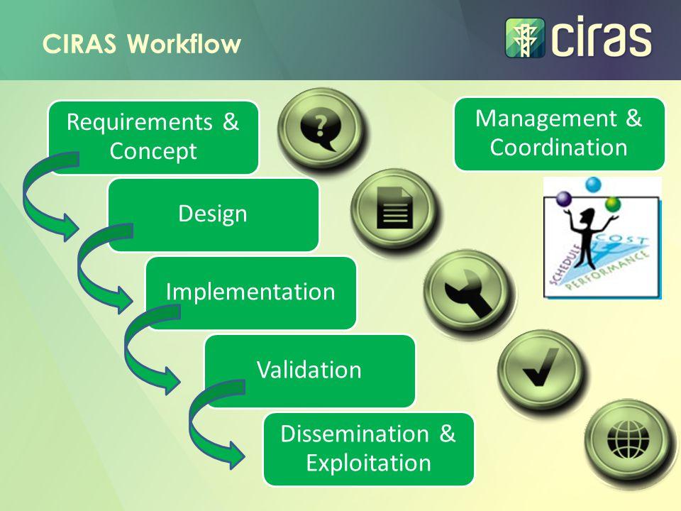 Requirements & Concept Management & Coordination