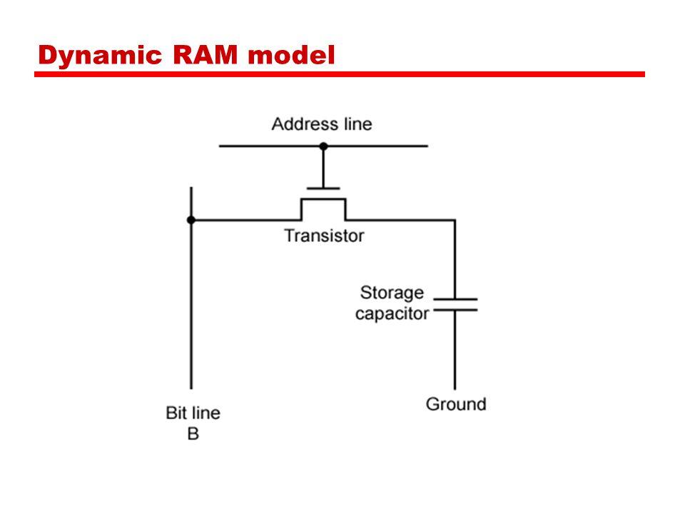 Dynamic RAM model