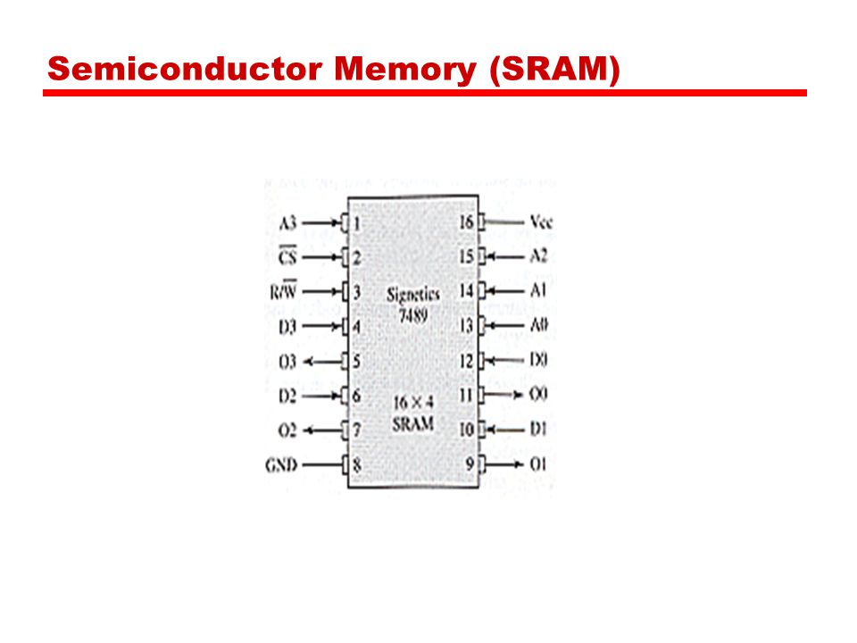 Semiconductor Memory (SRAM)
