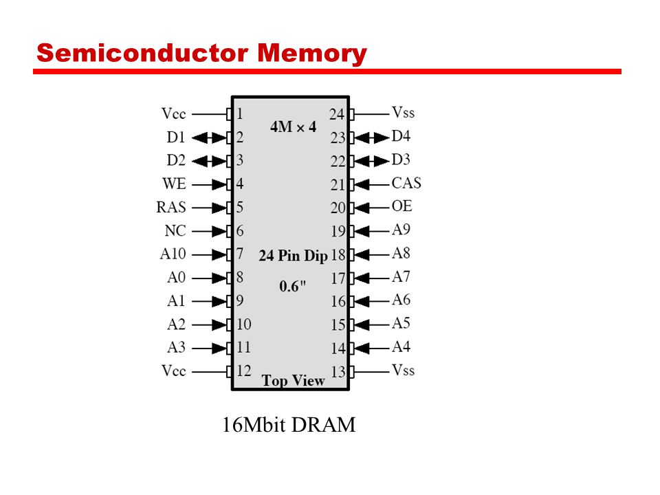 Semiconductor Memory 16Mbit DRAM