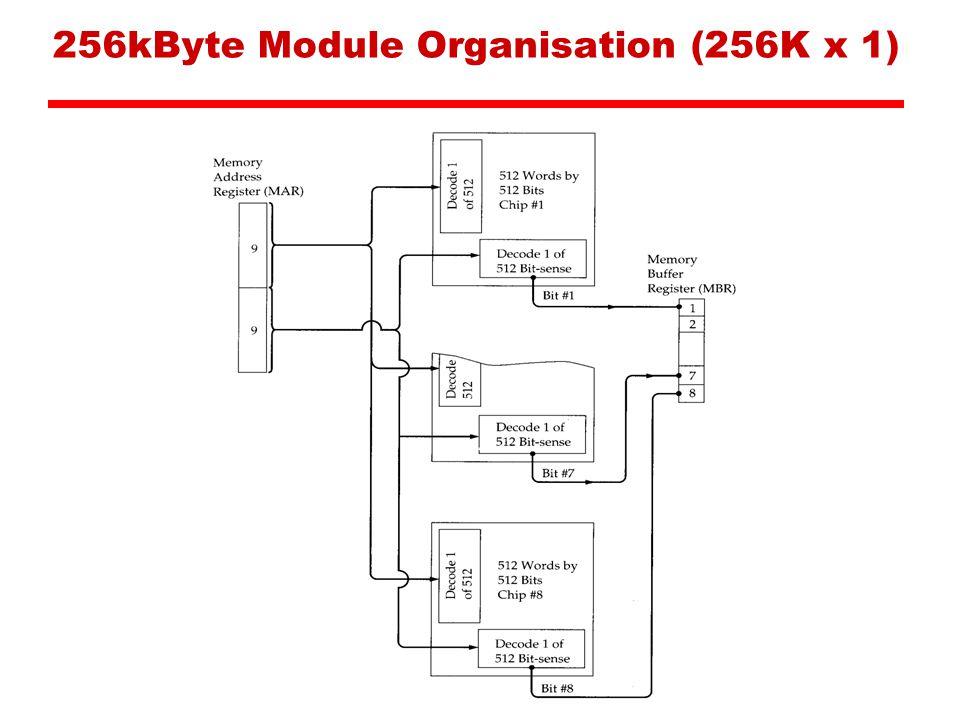 256kByte Module Organisation (256K x 1)