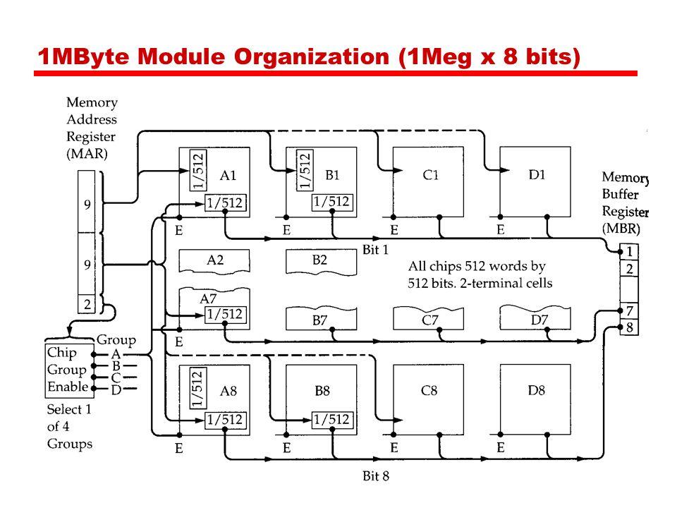1MByte Module Organization (1Meg x 8 bits)