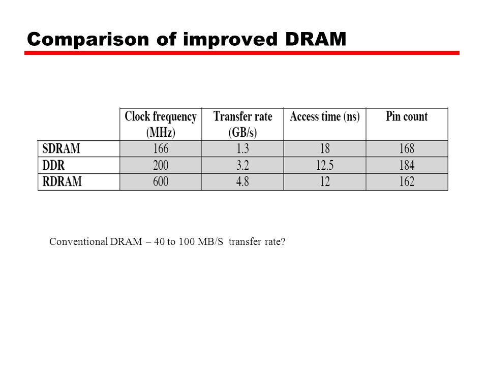 Comparison of improved DRAM