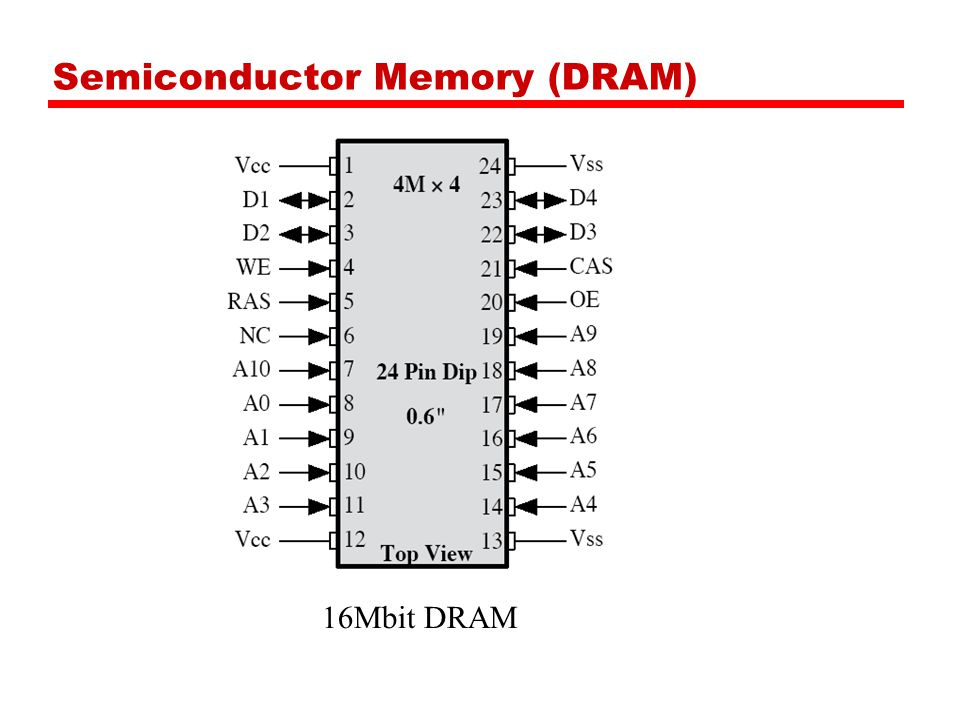 Semiconductor Memory (DRAM)