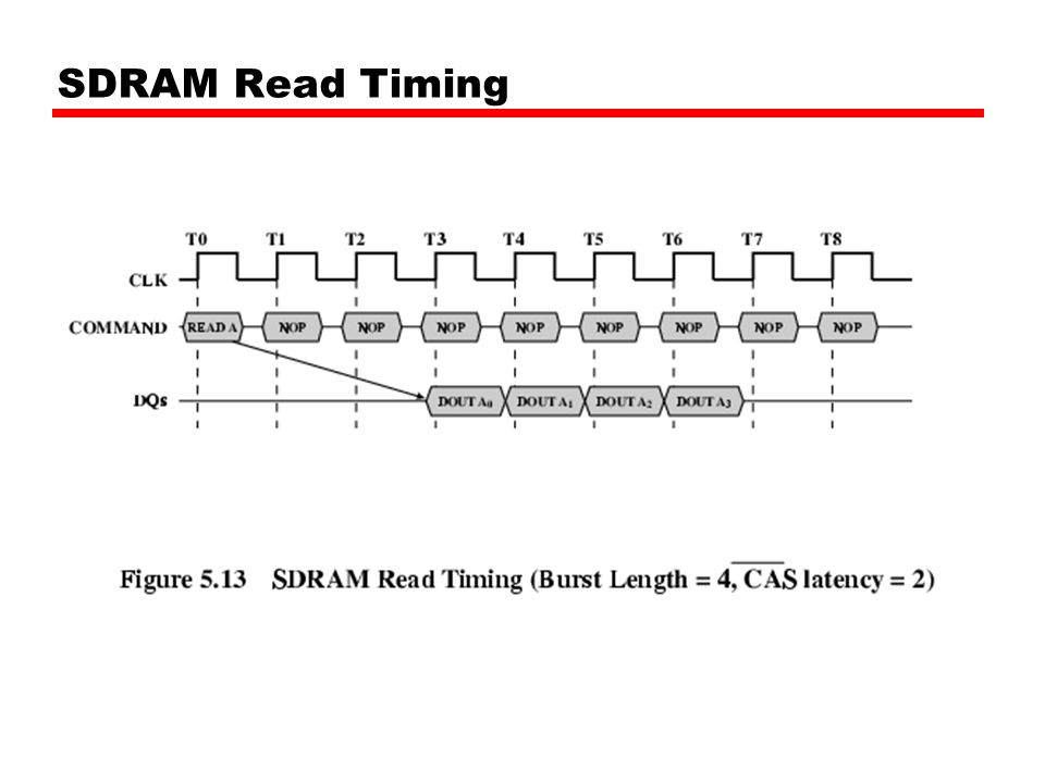 SDRAM Read Timing