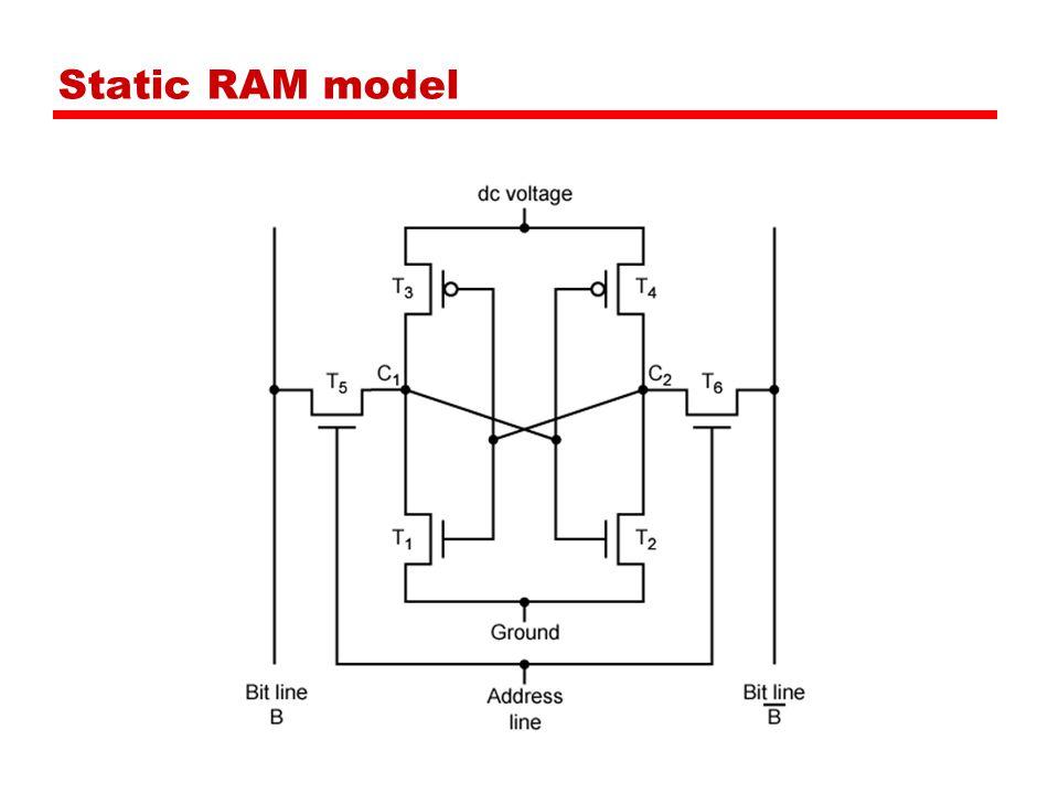Static RAM model