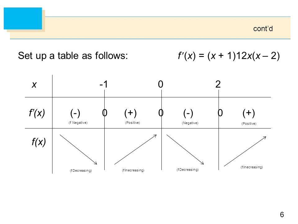 cont'd Set up a table as follows: f (x) = (x + 1)12x(x – 2) x -1 0 2 f'(x) (-) 0 (+) 0 (-) 0 (+) f(x)