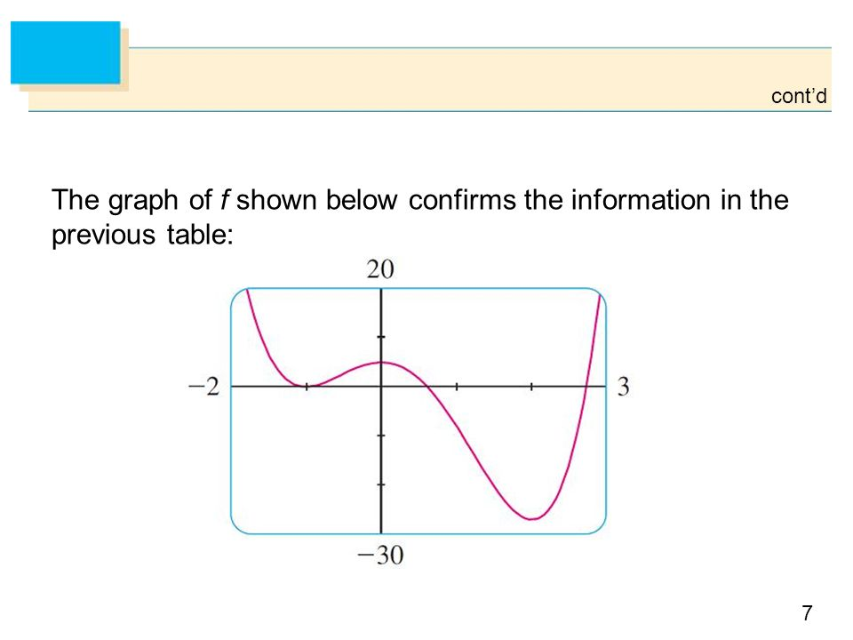 cont'd The graph of f shown below confirms the information in the previous table: