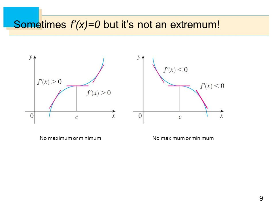 Sometimes f'(x)=0 but it's not an extremum!