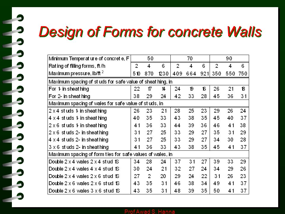 Design of Forms for concrete Walls