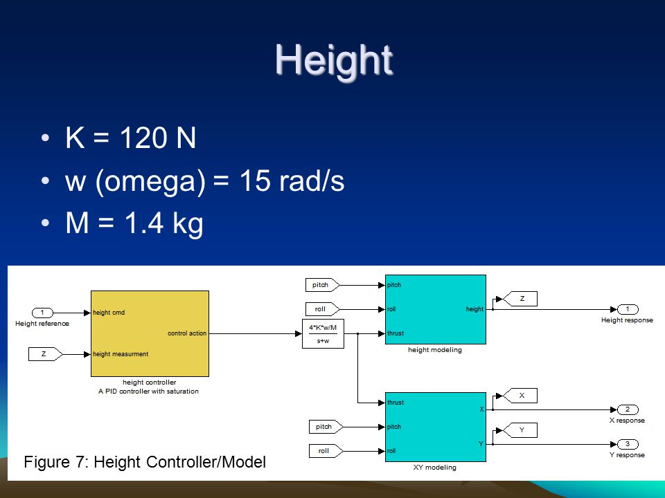 Height K = 120 N w (omega) = 15 rad/s M = 1.4 kg