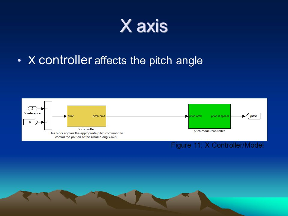 X axis X controller affects the pitch angle