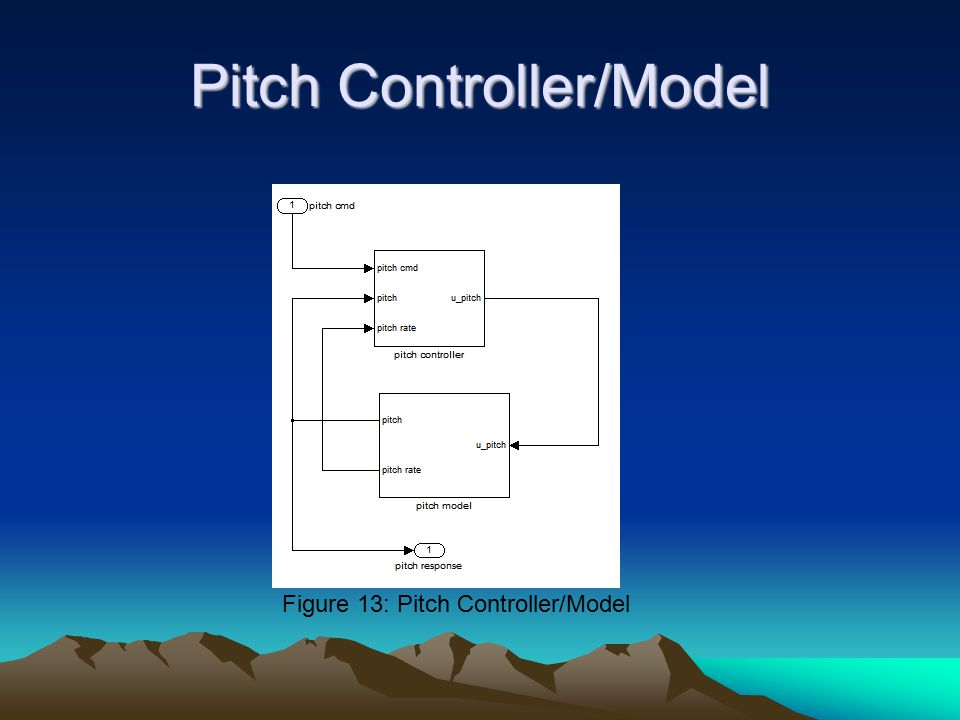Pitch Controller/Model