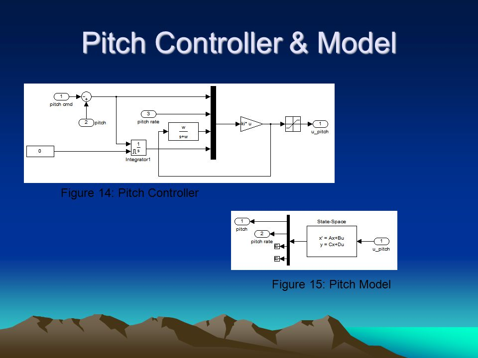 Pitch Controller & Model
