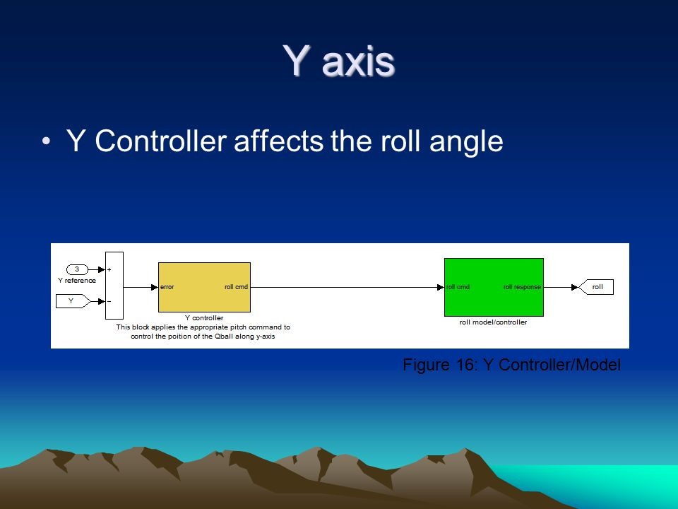 Y axis Y Controller affects the roll angle