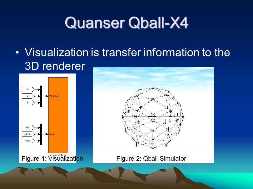 Quanser Qball-X4 Visualization is transfer information to the 3D renderer. Figure 1: Visualization.