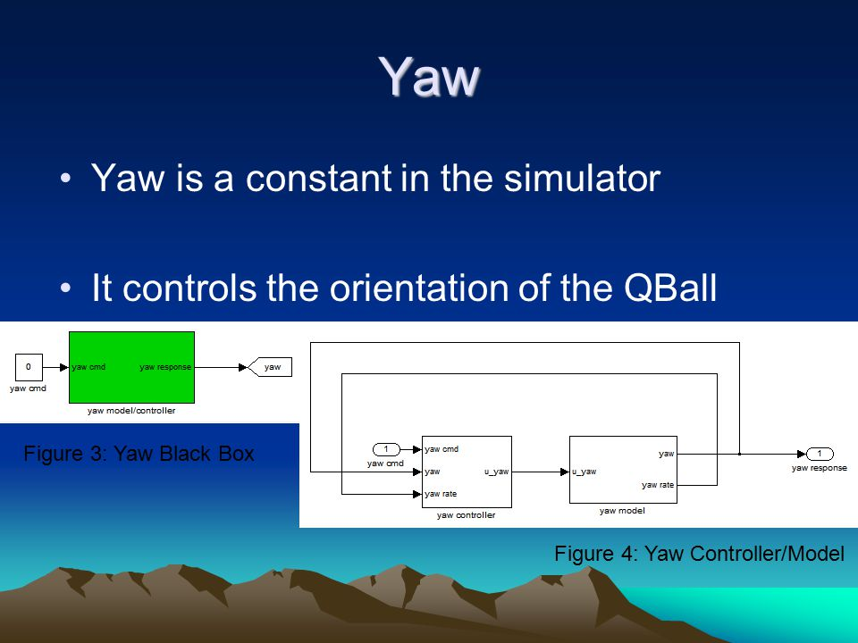 Yaw Yaw is a constant in the simulator