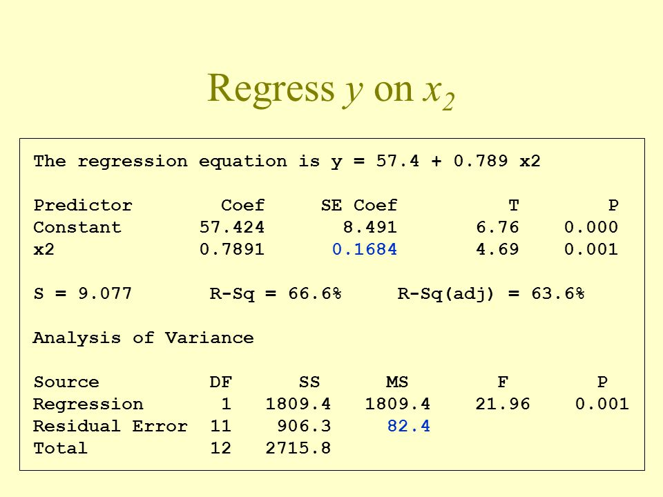 Regress y on x2 The regression equation is y = 57.4 + 0.789 x2