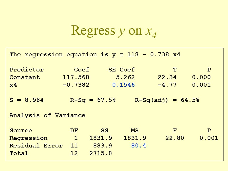Regress y on x4 The regression equation is y = 118 - 0.738 x4