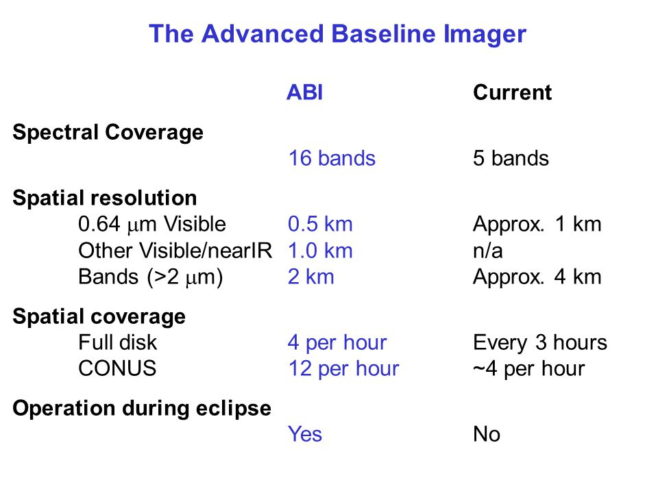 The Advanced Baseline Imager