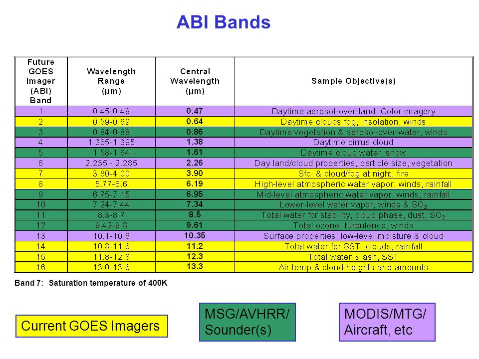 ABI Bands MSG/AVHRR/Sounder(s) MODIS/MTG/ Aircraft, etc